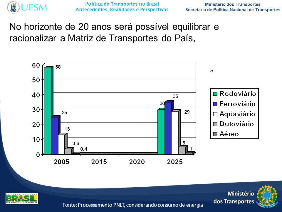 Política de Transportes no Brasil Antecedentes, Realidades e Perspectivas Ministério dos Transportes Secretaria de Política Nacional de Transportes Fo