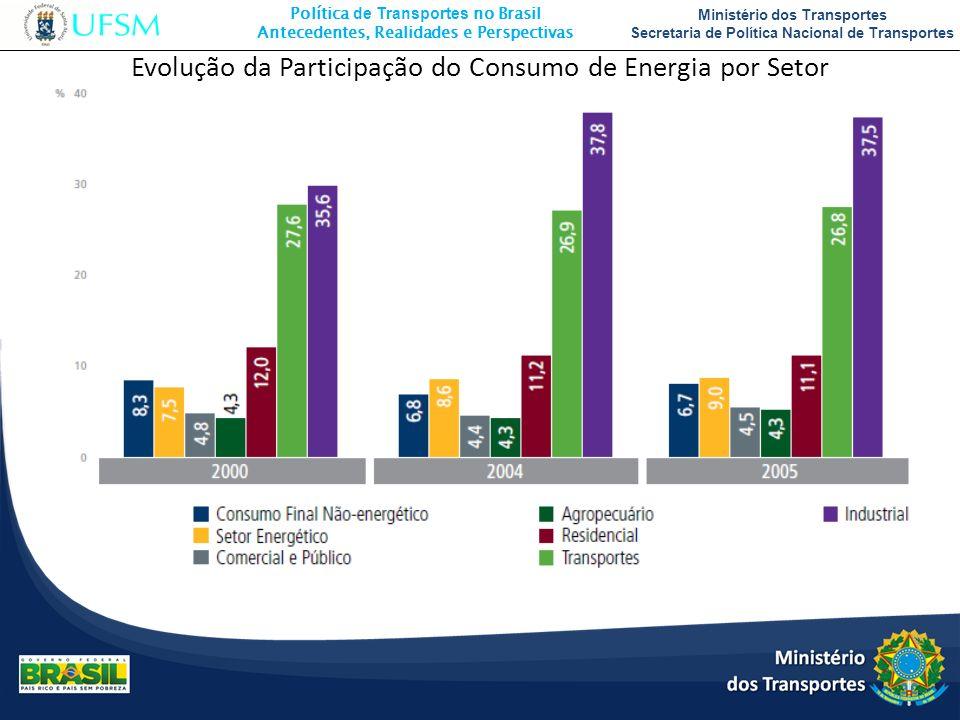 Política de Transportes no Brasil Antecedentes, Realidades e Perspectivas Ministério dos Transportes Secretaria de Política Nacional de Transportes Ev