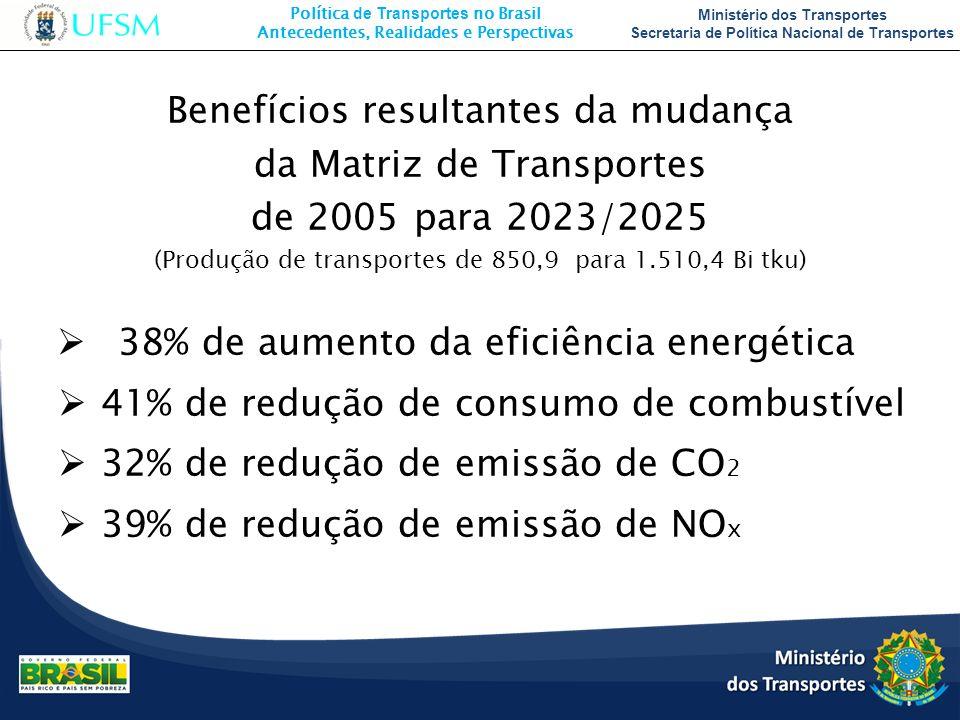 Política de Transportes no Brasil Antecedentes, Realidades e Perspectivas Ministério dos Transportes Secretaria de Política Nacional de Transportes Be