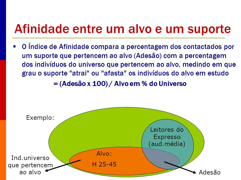 Afinidade entre um alvo e um suporte O Índice de Afinidade compara a percentagem dos contactados por um suporte que pertencem ao alvo (Adesão) com a p