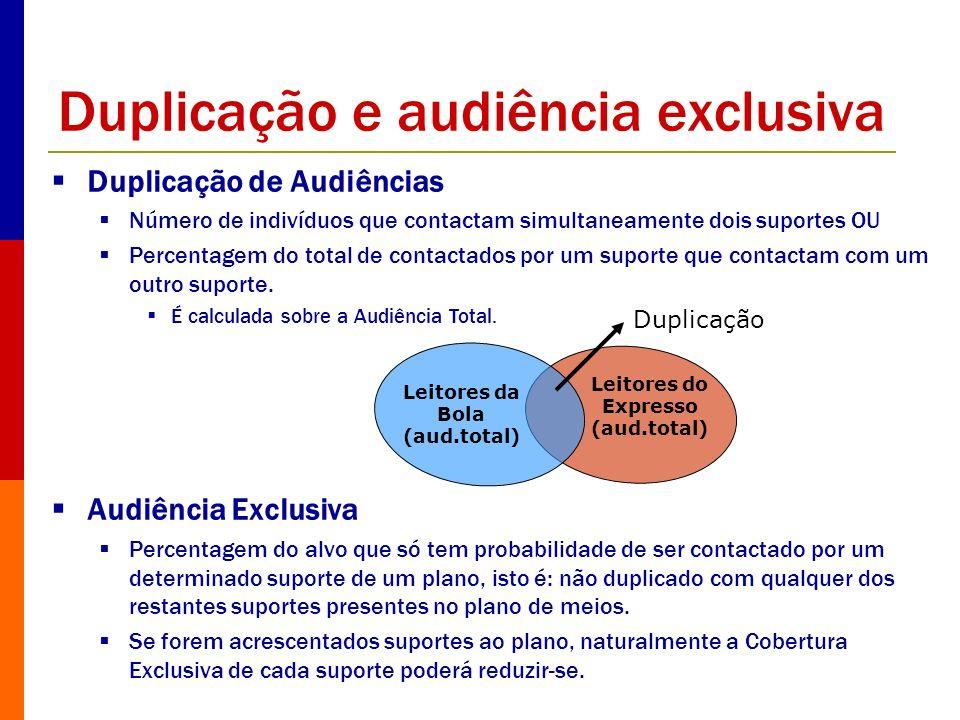 Duplicação e audiência exclusiva Duplicação de Audiências Número de indivíduos que contactam simultaneamente dois suportes OU Percentagem do total de