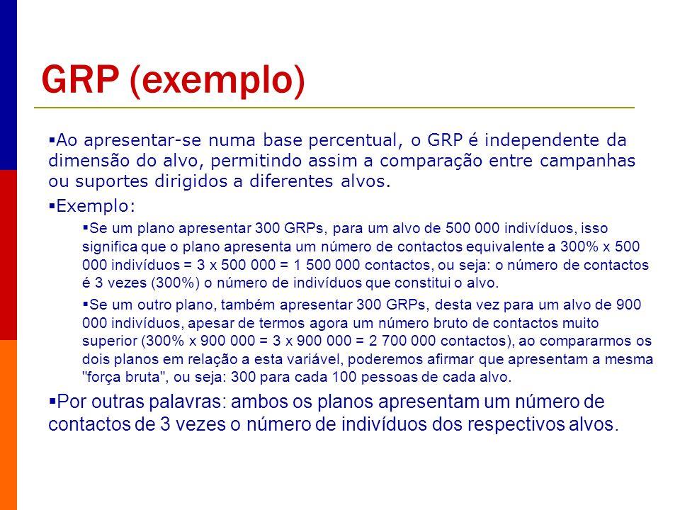 Ao apresentar-se numa base percentual, o GRP é independente da dimensão do alvo, permitindo assim a comparação entre campanhas ou suportes dirigidos a
