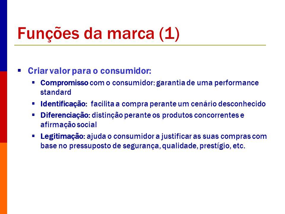 Funções da marca (1) Criar valor para o consumidor: Compromisso com o consumidor: garantia de uma performance standard Identificação: facilita a compr