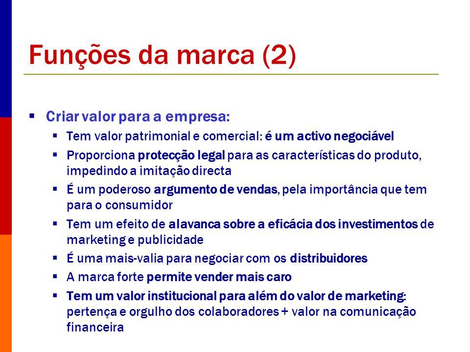 Funções da marca (2) Criar valor para a empresa: Tem valor patrimonial e comercial: é um activo negociável Proporciona protecção legal para as caracte