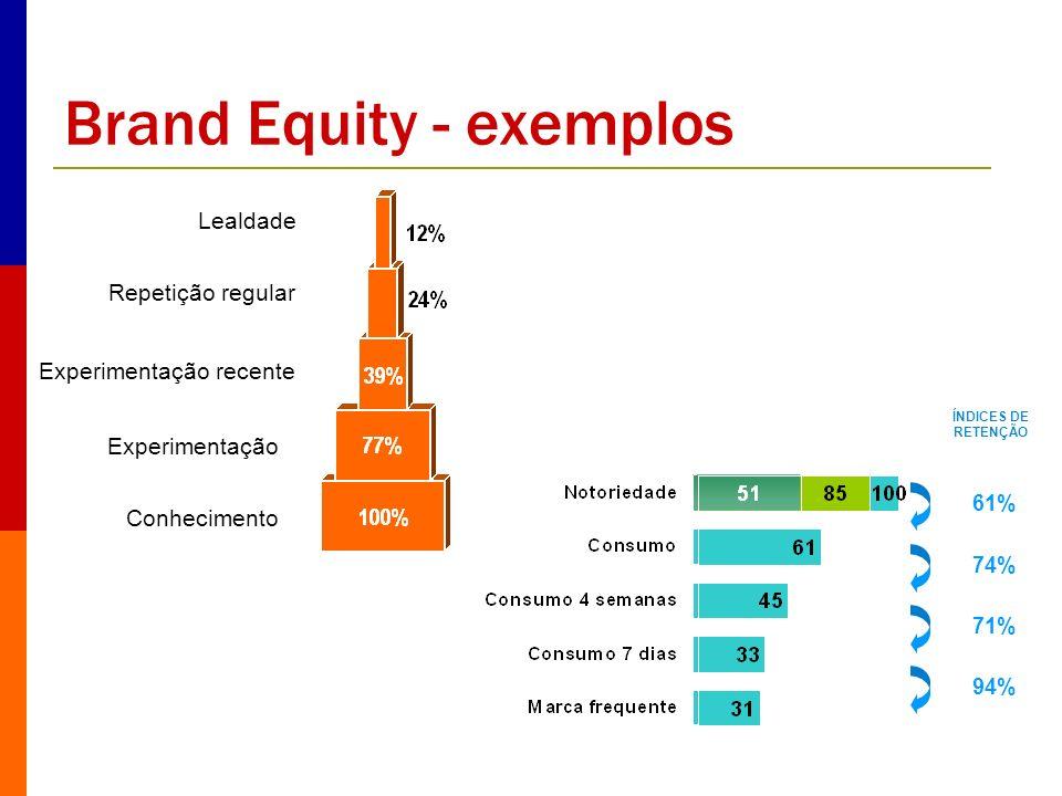 Brand Equity - exemplos Lealdade Repetição regular Experimentação recente Experimentação Conhecimento 61% 74% 71% ÍNDICES DE RETENÇÃO 94%