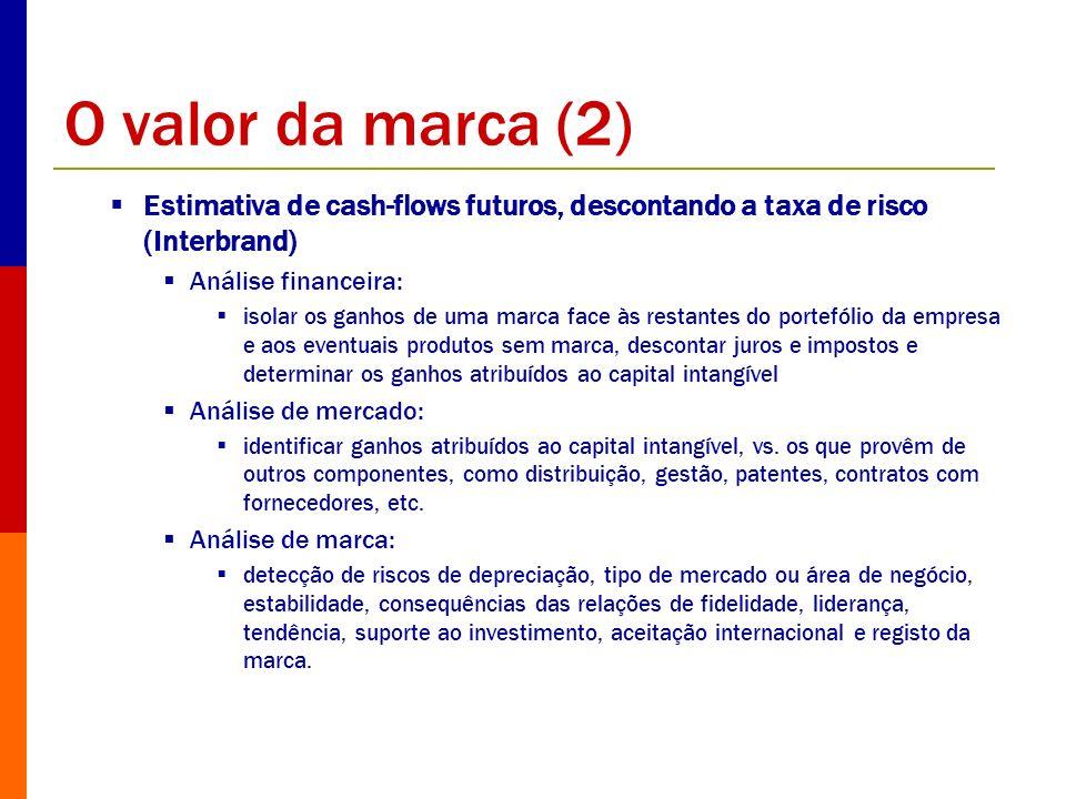 O valor da marca (2) Estimativa de cash-flows futuros, descontando a taxa de risco (Interbrand) Análise financeira: isolar os ganhos de uma marca face
