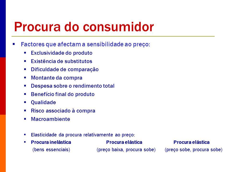 Procura do consumidor Factores que afectam a sensibilidade ao preço: Exclusividade do produto Existência de substitutos Dificuldade de comparação Mont