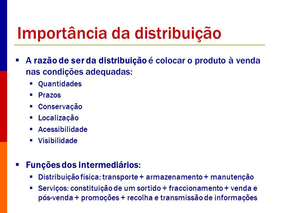 Importância da distribuição A razão de ser da distribuição é colocar o produto à venda nas condições adequadas: Quantidades Prazos Conservação Localiz