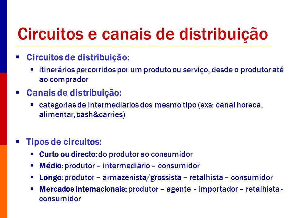 Circuitos e canais de distribuição Circuitos de distribuição: itinerários percorridos por um produto ou serviço, desde o produtor até ao comprador Can