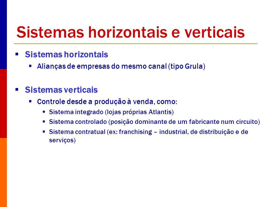 Sistemas horizontais e verticais Sistemas horizontais Alianças de empresas do mesmo canal (tipo Grula) Sistemas verticais Controle desde a produção à