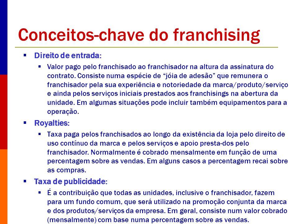 Conceitos-chave do franchising Direito de entrada: Valor pago pelo franchisado ao franchisador na altura da assinatura do contrato. Consiste numa espé