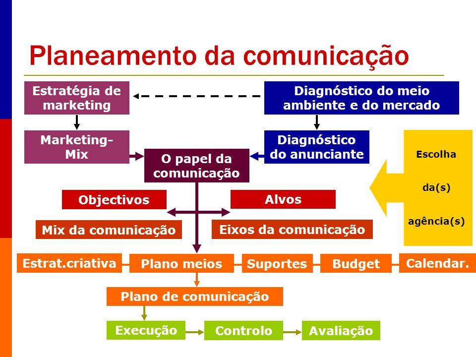 Planeamento da comunicação Estratégia de marketing Marketing- Mix O papel da comunicação Diagnóstico do anunciante Diagnóstico do meio ambiente e do m