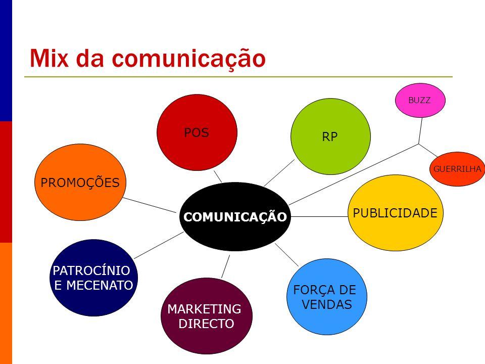 Mix da comunicação COMUNICAÇÃO PUBLICIDADE FORÇA DE VENDAS MARKETING DIRECTO PATROCÍNIO E MECENATO PROMOÇÕES RP POS BUZZ GUERRILHA
