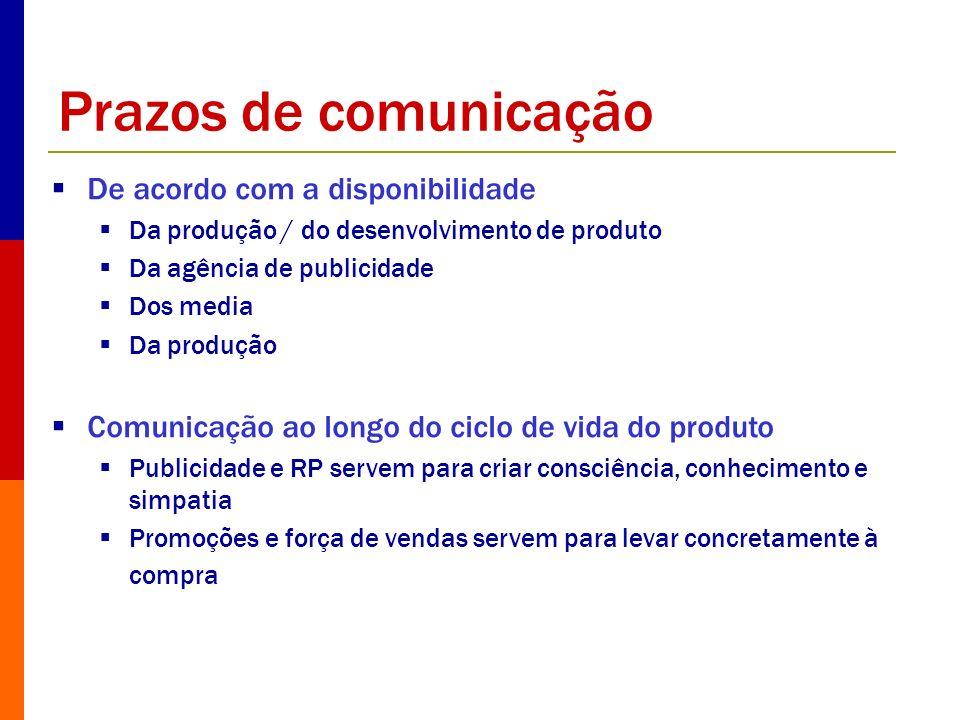 Prazos de comunicação De acordo com a disponibilidade Da produção / do desenvolvimento de produto Da agência de publicidade Dos media Da produção Comu