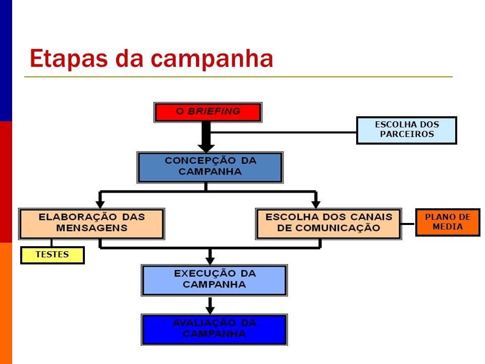 Etapas da campanha PLANO DE MEDIA ESCOLHA DOS PARCEIROS TESTES