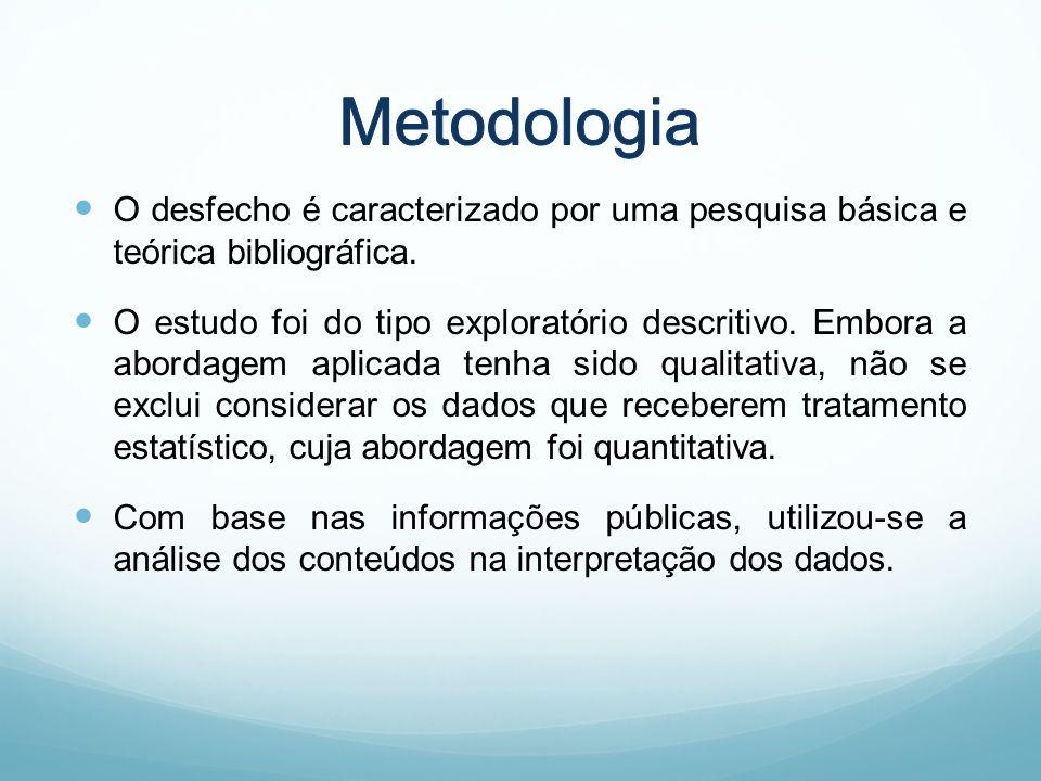 O desfecho é caracterizado por uma pesquisa básica e teórica bibliográfica.