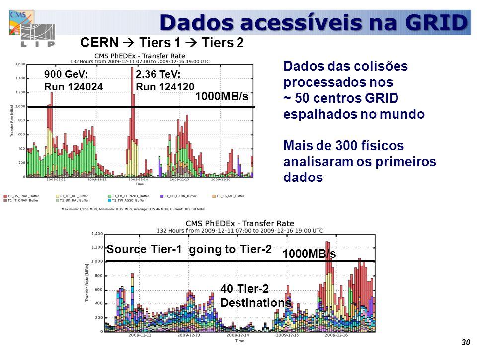 30 Dados acessíveis na GRID 40 Tier-2 Destinations Source Tier-1 going to Tier-2 1000MB/s 900 GeV: Run 124024 2.36 TeV: Run 124120 30 Dados das colisões processados nos ~ 50 centros GRID espalhados no mundo Mais de 300 físicos analisaram os primeiros dados CERN Tiers 1 Tiers 2