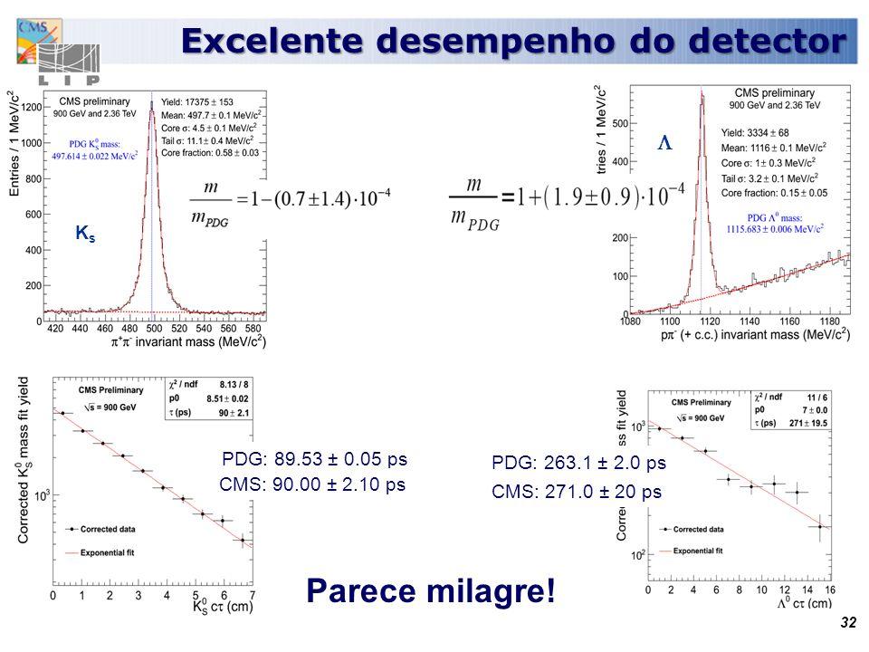 Excelente desempenho do detector Excelente desempenho do detector KsKs PDG: 263.1 ± 2.0 ps CMS: 271.0 ± 20 ps PDG: 89.53 ± 0.05 ps CMS: 90.00 ± 2.10 ps 32 Parece milagre!