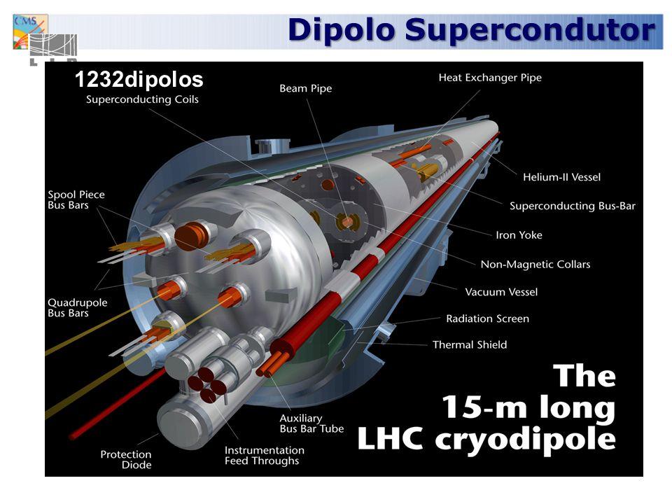 No túnel do LHC Vários milhares de biliões de protões viajam a 99.9999991% da velocidade da luz no anel de 27km de perímetro 11000 vezes por segundo