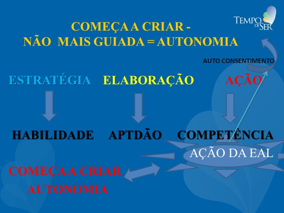 COMEÇA A CRIAR - NÃO MAIS GUIADA = AUTONOMIA ESTRATÉGIA ESTRATÉGIA ELABORAÇÃO AÇÃO HABILIDADE APTDÃO COMPETÊNCIA AÇÃO DA EAL COMEÇA A CRIAR AUTONOMIA