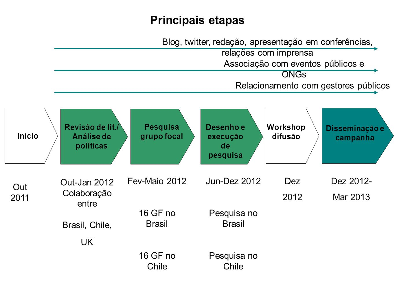 Principais etapas Início Revisão de lit./ Análise de políticas Pesquisa grupo focal Desenho e execução de pesquisa Out-Jan 2012 Colaboração entre Bras
