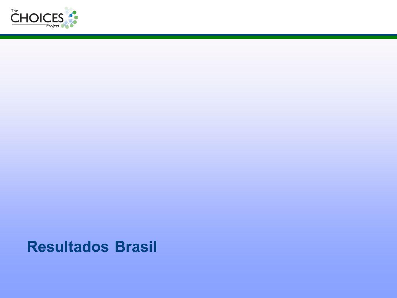 Resultados Brasil