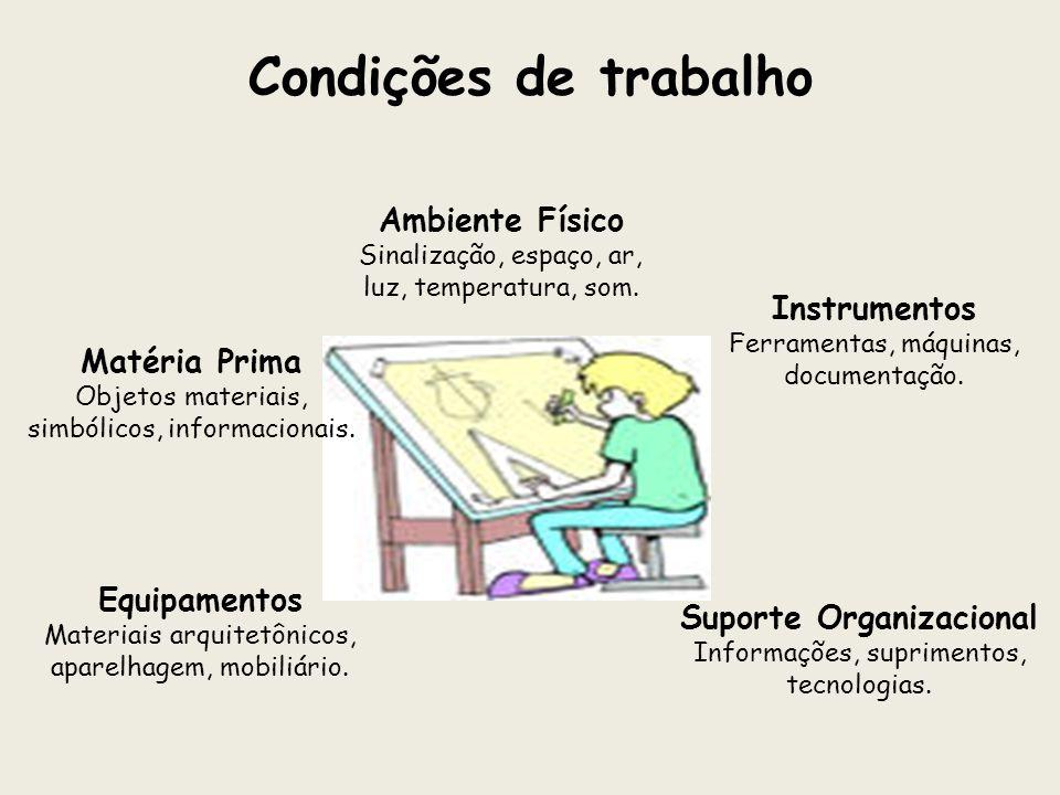 Condições de trabalho Ambiente Físico Sinalização, espaço, ar, luz, temperatura, som. Instrumentos Ferramentas, máquinas, documentação. Suporte Organi