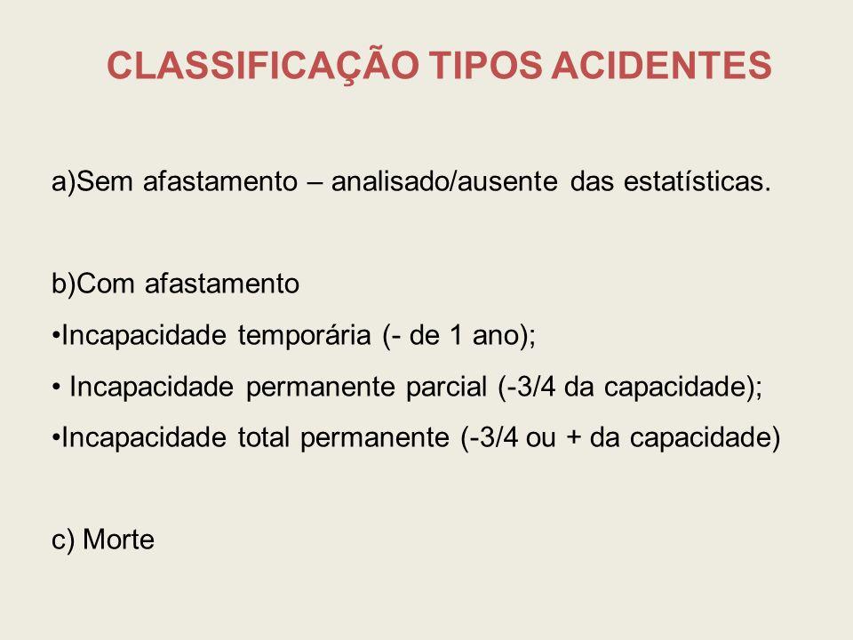 CLASSIFICAÇÃO TIPOS ACIDENTES a)Sem afastamento – analisado/ausente das estatísticas. b)Com afastamento Incapacidade temporária (- de 1 ano); Incapaci
