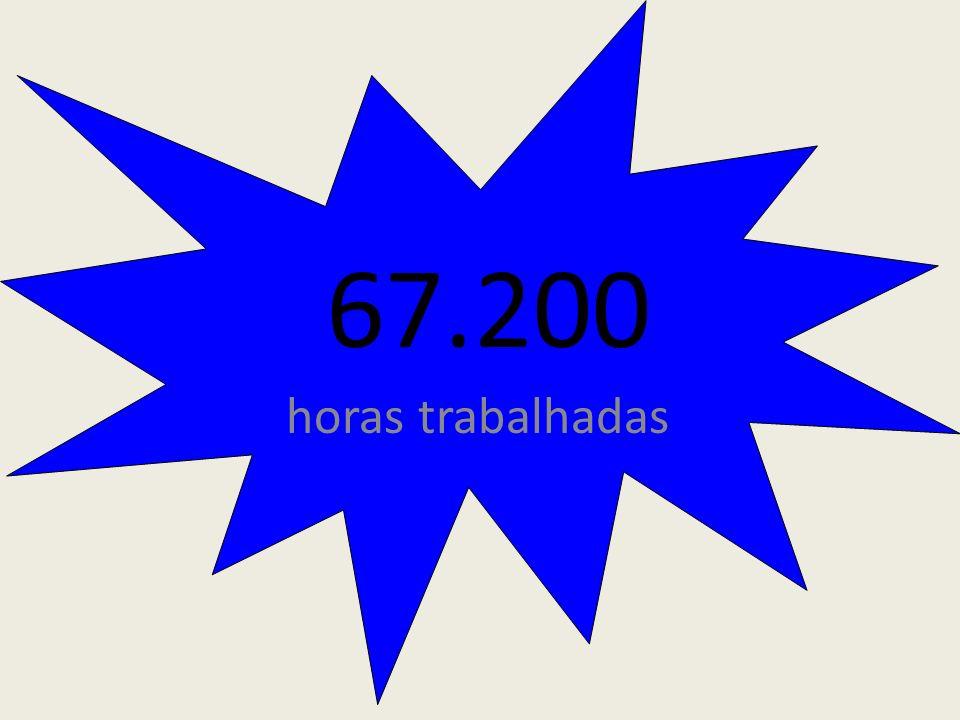 horas trabalhadas 67.200