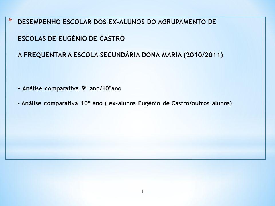 * DESEMPENHO ESCOLAR DOS EX-ALUNOS DO AGRUPAMENTO DE ESCOLAS DE EUGÉNIO DE CASTRO A FREQUENTAR A ESCOLA SECUNDÁRIA DONA MARIA (2010/2011) - Análise comparativa 9º ano/10ºano - Análise comparativa 10º ano ( ex-alunos Eugénio de Castro/outros alunos) 1