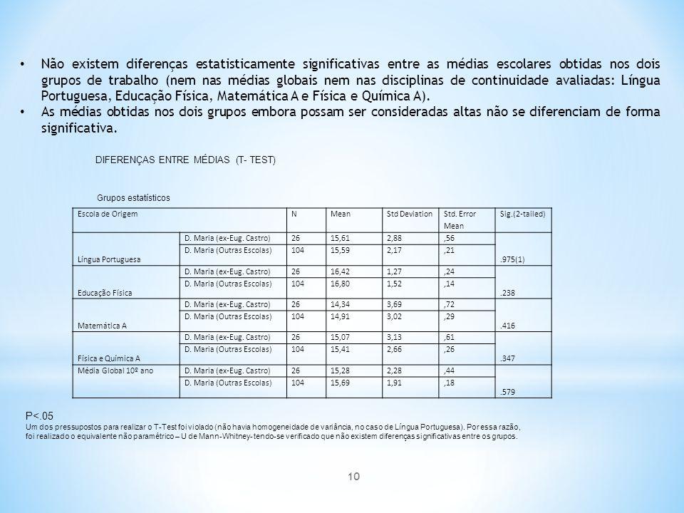 Não existem diferenças estatisticamente significativas entre as médias escolares obtidas nos dois grupos de trabalho (nem nas médias globais nem nas disciplinas de continuidade avaliadas: Língua Portuguesa, Educação Física, Matemática A e Física e Química A).