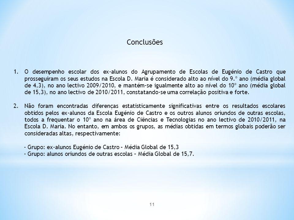 Conclusões 1.O desempenho escolar dos ex-alunos do Agrupamento de Escolas de Eugénio de Castro que prosseguiram os seus estudos na Escola D.