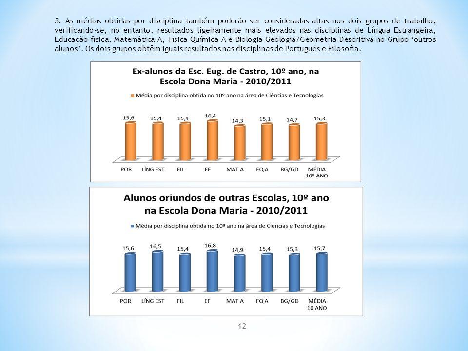 3. As médias obtidas por disciplina também poderão ser consideradas altas nos dois grupos de trabalho, verificando-se, no entanto, resultados ligeiram
