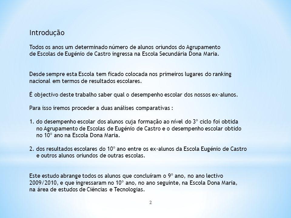 Grupos de estudo: Grupo 1: 26 Ex-alunos da Escola Eugénio de Castro que, tendo concluído o 9º ano no ano lectivo 09/10, ingressaram no ano lectivo seguinte (10/11) no 10º ano na Escola Dona Maria na área de Ciências e Tecnologias.