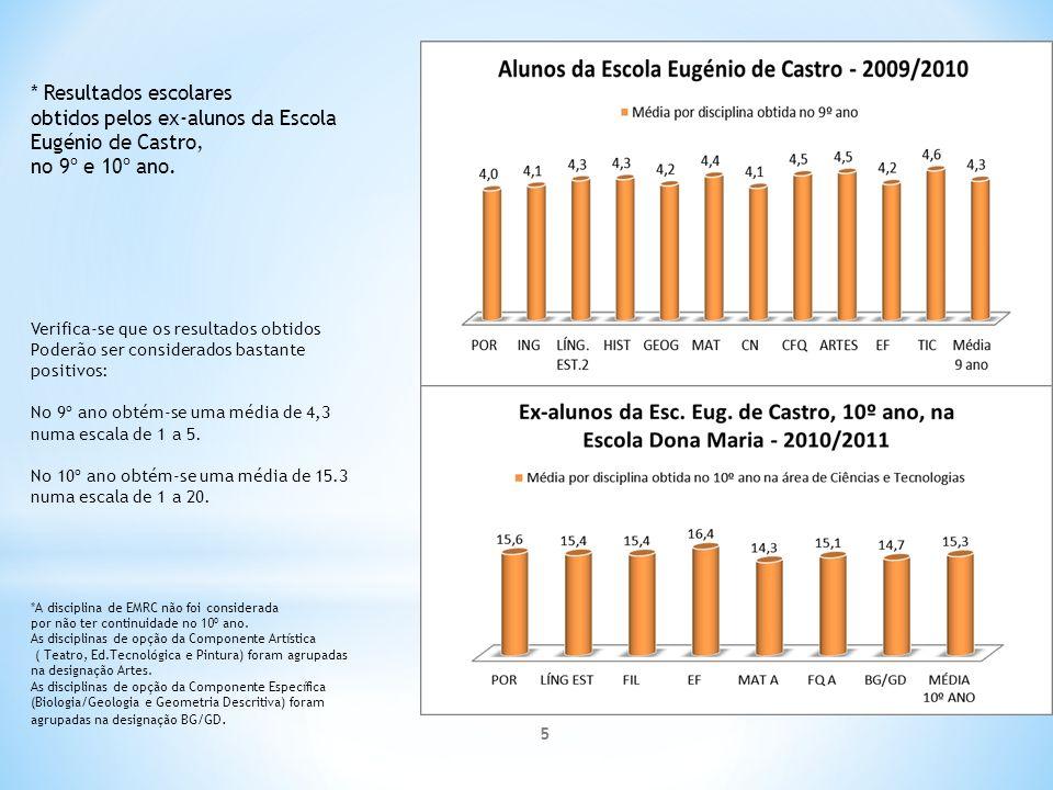* Resultados escolares obtidos pelos ex-alunos da Escola Eugénio de Castro, no 9º e 10º ano.