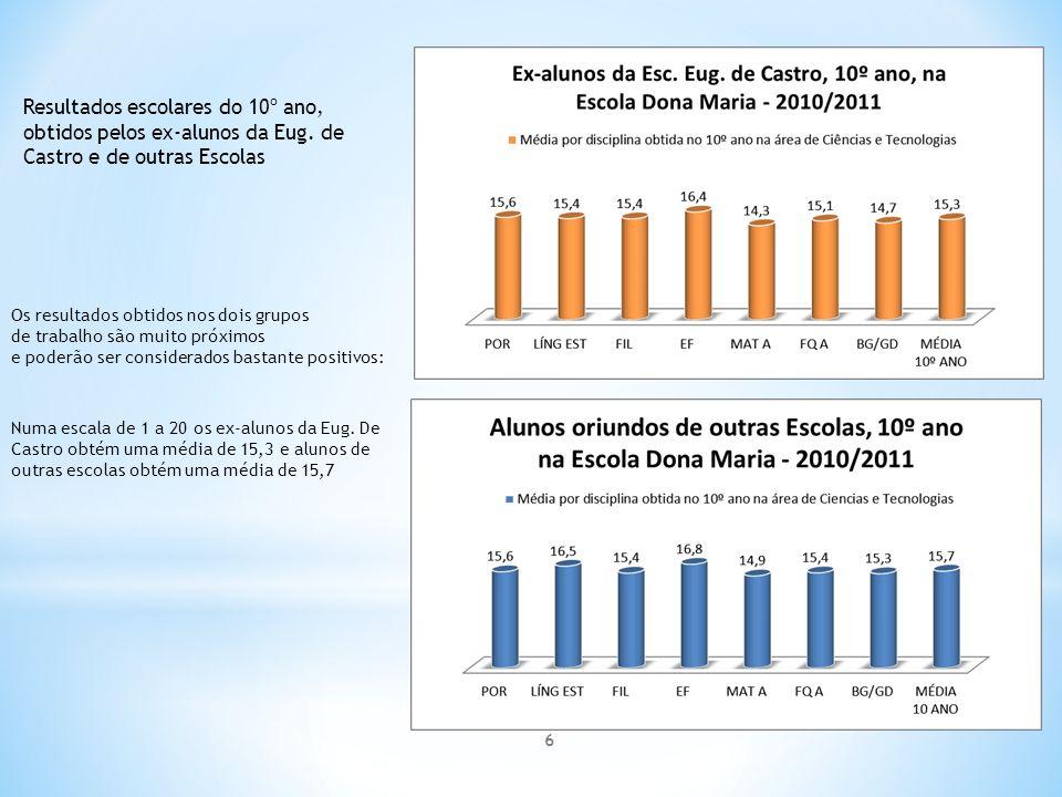 Resultados escolares do 10º ano, obtidos pelos ex-alunos da Eug.