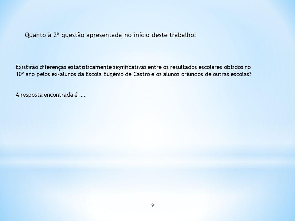Existirão diferenças estatisticamente significativas entre os resultados escolares obtidos no 10º ano pelos ex-alunos da Escola Eugénio de Castro e os alunos oriundos de outras escolas.