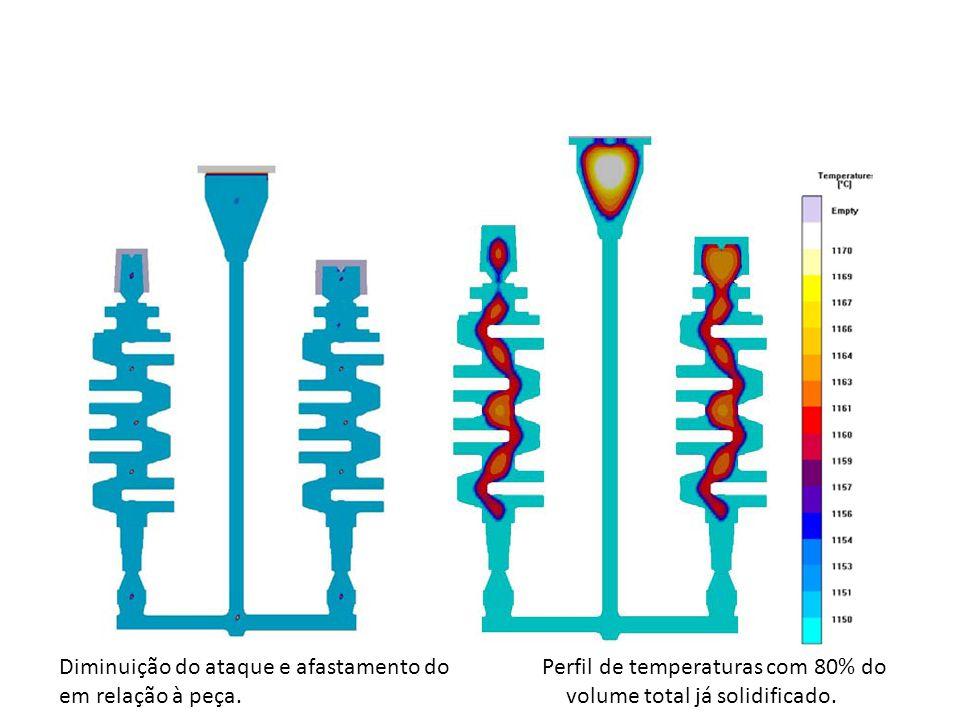 Diminuição do ataque e afastamento do Perfil de temperaturas com 80% do em relação à peça.