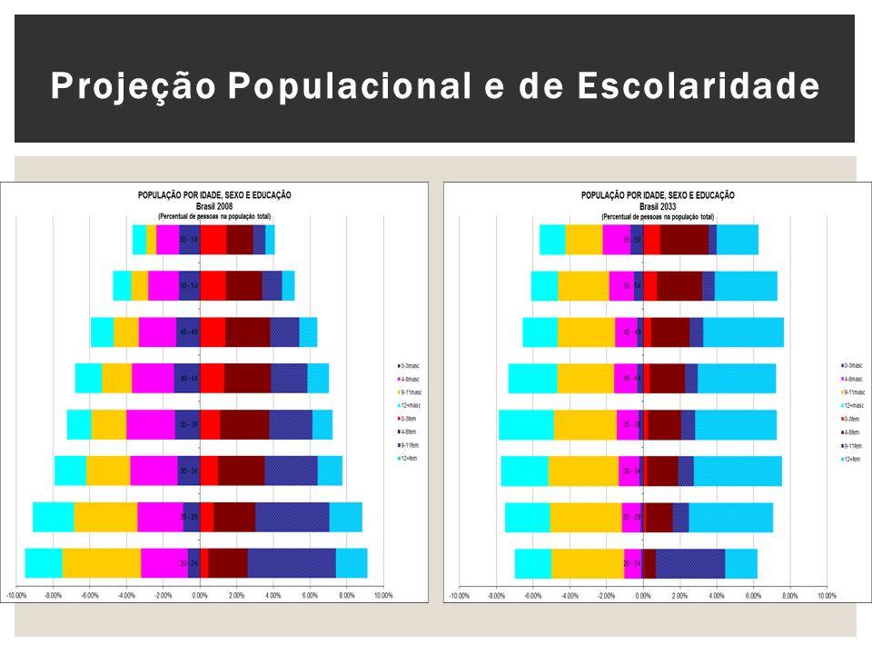 Projeção Populacional e de Escolaridade