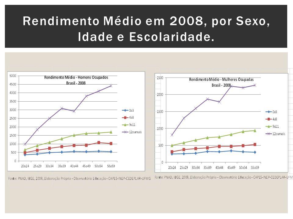 Rendimento Médio em 2008, por Sexo, Idade e Escolaridade.