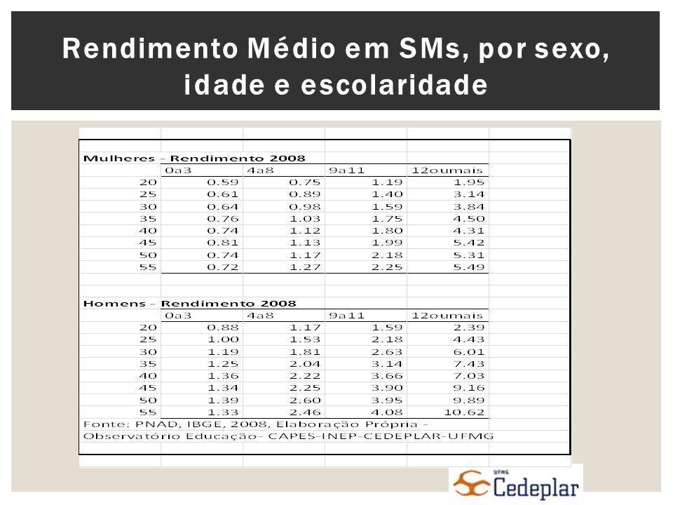 Rendimento Médio em SMs, por sexo, idade e escolaridade