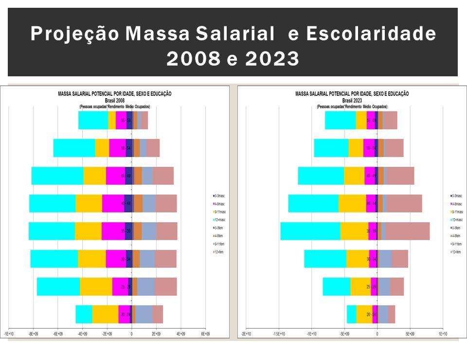 Projeção Massa Salarial e Escolaridade 2008 e 2023