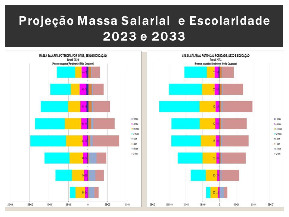 Projeção Massa Salarial e Escolaridade 2023 e 2033