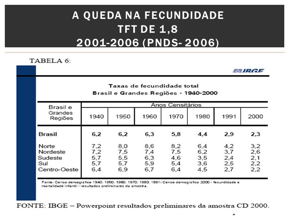 A QUEDA NA FECUNDIDADE TFT DE 1,8 2001-2006 (PNDS- 2006)