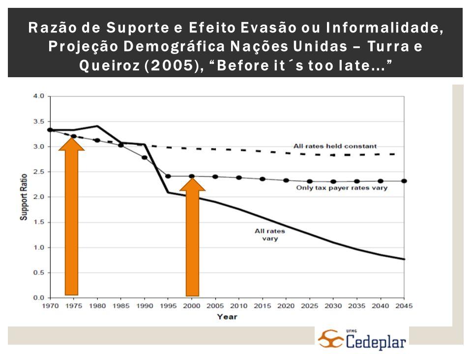 Razão de Suporte e Efeito Evasão ou Informalidade, Projeção Demográfica Nações Unidas – Turra e Queiroz (2005), Before it´s too late...