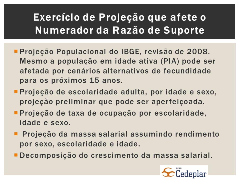 Projeção Populacional do IBGE, revisão de 2008.
