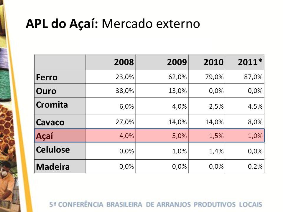APL do Açaí: Mercado externo 2008200920102011* Ferro 23,0%62,0%79,0%87,0% Ouro 38,0%13,0%0,0% Cromita 6,0%4,0%2,5%4,5% Cavaco 27,0%14,0% 8,0% Açaí 4,0