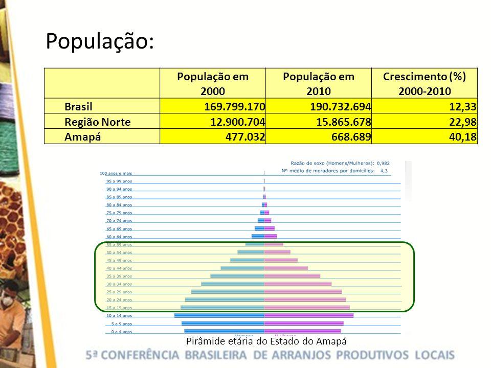 População: População em 2000 População em 2010 Crescimento (%) 2000-2010 Brasil169.799.170190.732.69412,33 Região Norte12.900.70415.865.67822,98 Amapá