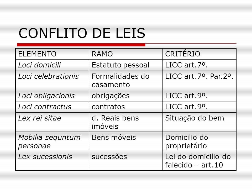 CONFLITO DE LEIS ELEMENTORAMOCRITÉRIO Loci domiciliEstatuto pessoalLICC art.7º. Loci celebrationisFormalidades do casamento LICC art.7º. Par.2º. Loci