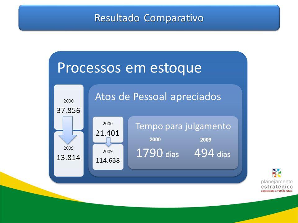 Resultado Comparativo Processos em estoque 2000 37.856 2009 13.814 Atos de Pessoal apreciados 2000 21.401 2009 114.638 Tempo para julgamento 1790 dias